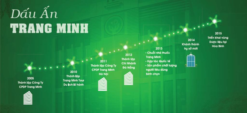 chặng đường phát triển Trang Minh